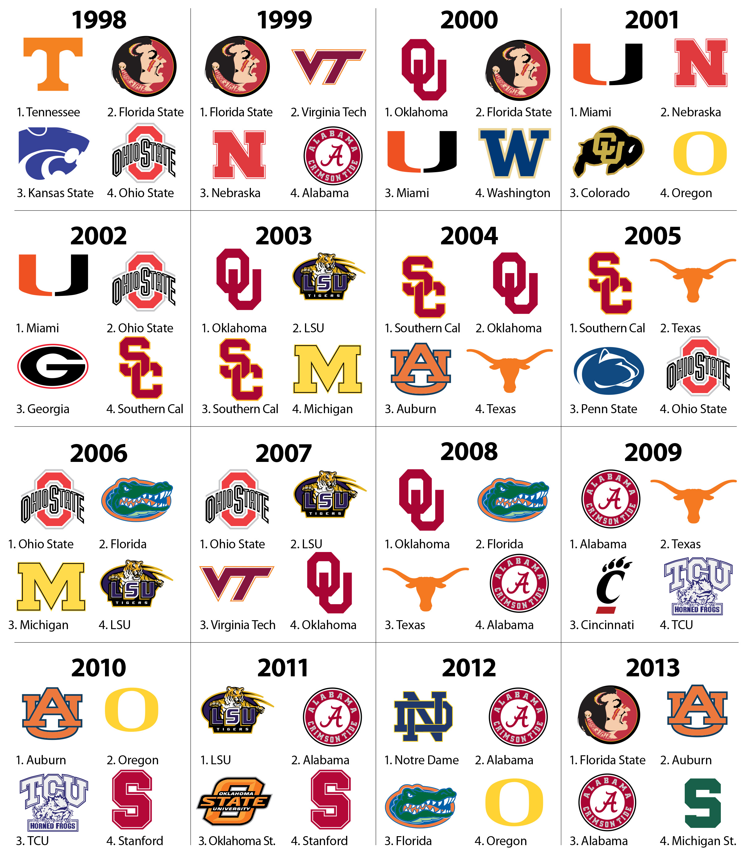 what channel is college football on what football teams made it to the playoffs